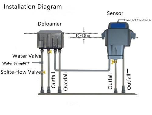 Inline Turbidity Meter